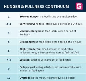 GGS Coaching Hunger and Fullness Continuum Table